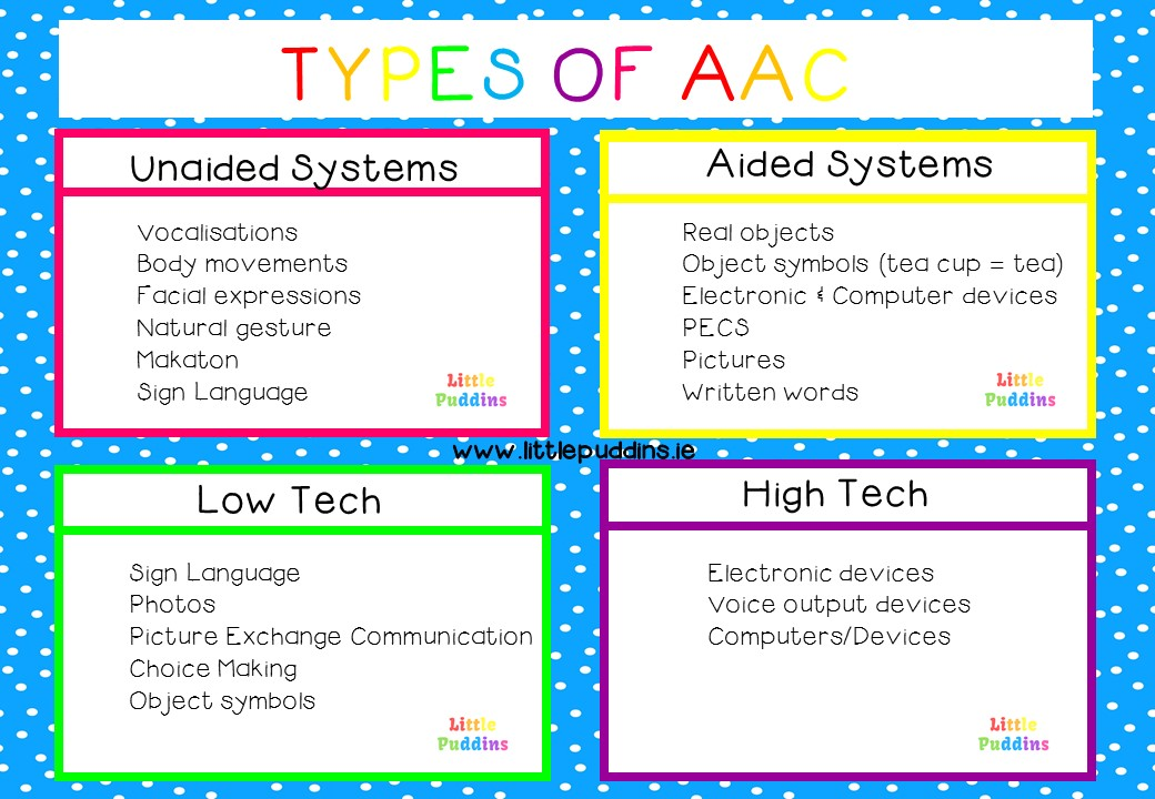 Types of AAC